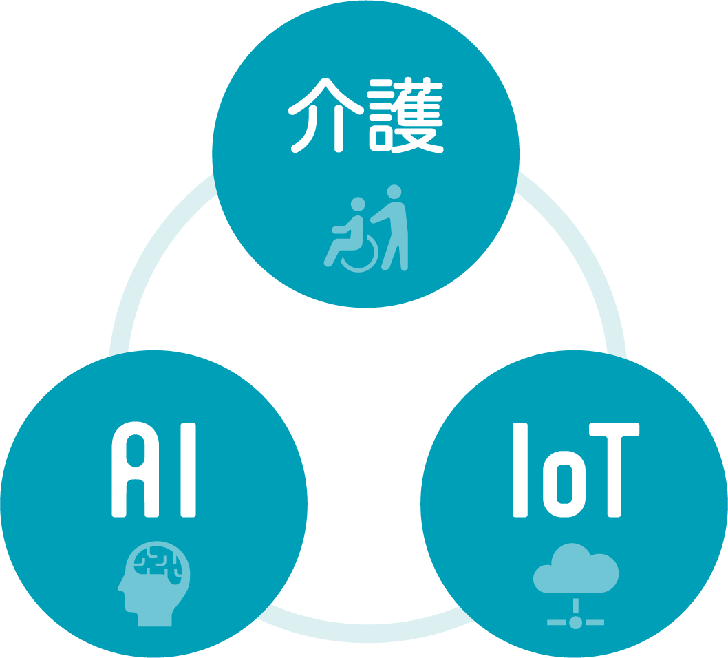 AI 介護 IoT